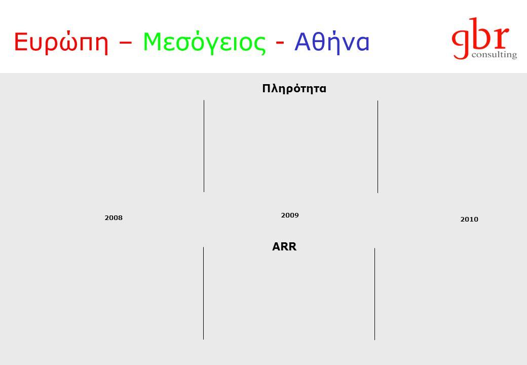 Ευρώπη – Μεσόγειος - Αθήνα ARR Πληρότητα 2008 2009 2010