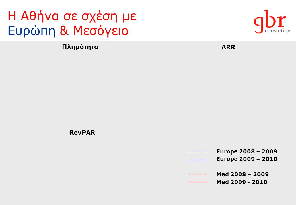 Η Αθήνα σε σχέση με Ευρώπη & Μεσόγειο Europe 2008 – 2009 Europe 2009 – 2010 Med 2008 – 2009 Med 2009 - 2010 Πληρότητα ARR RevPAR