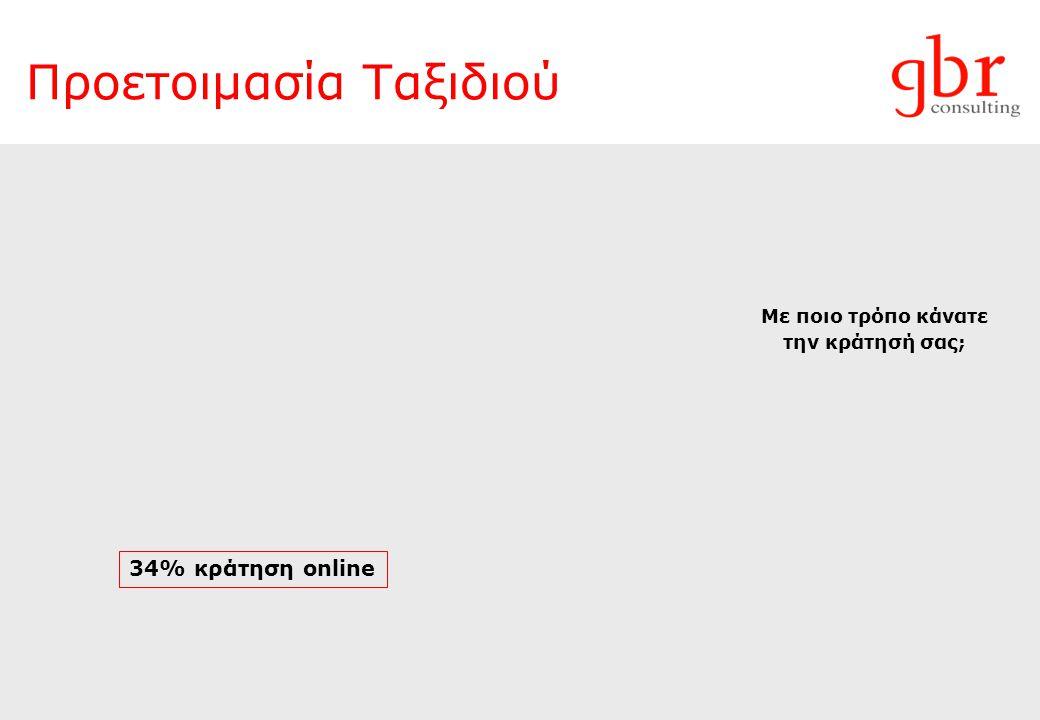 Ξενοδοχειακή Βιομηχανία της Αττικής Πηγή: GBR Consulting – ΕΞΑ Πληρότητα (%) Μέση Τιμή Δωματίου (ARR, Ευρώ) RevPar (Ευρώ) 2010 2009 2008 2007
