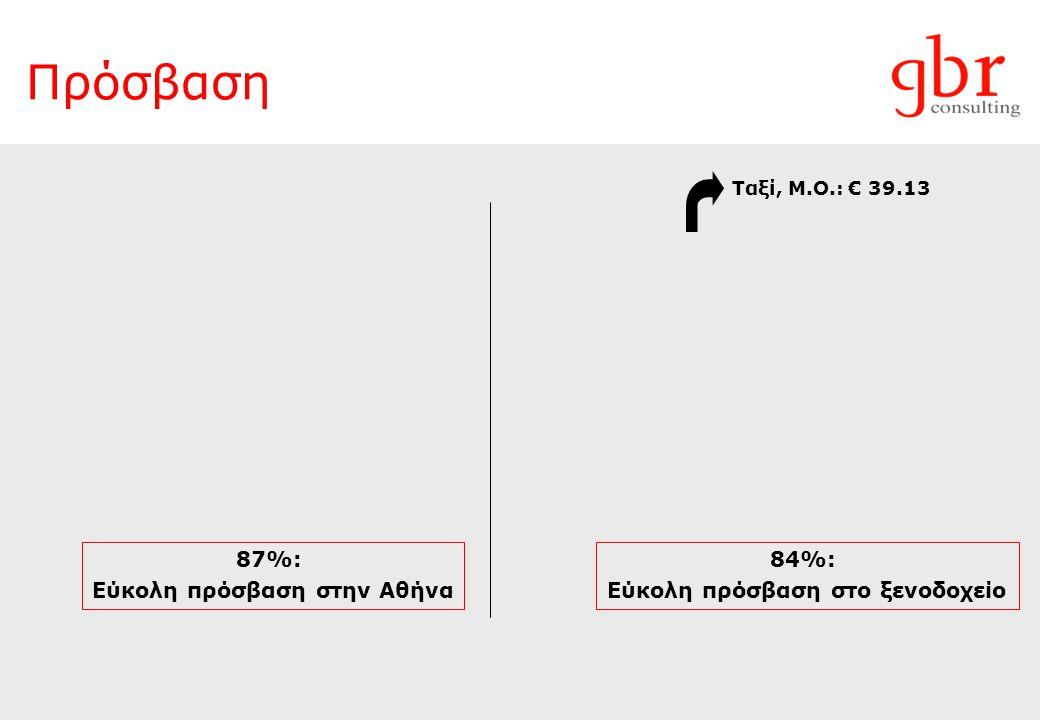 Πρόσβαση 87%: Εύκολη πρόσβαση στην Αθήνα 84%: Εύκολη πρόσβαση στο ξενοδοχείο Ταξί, Μ.Ο.: € 39.13