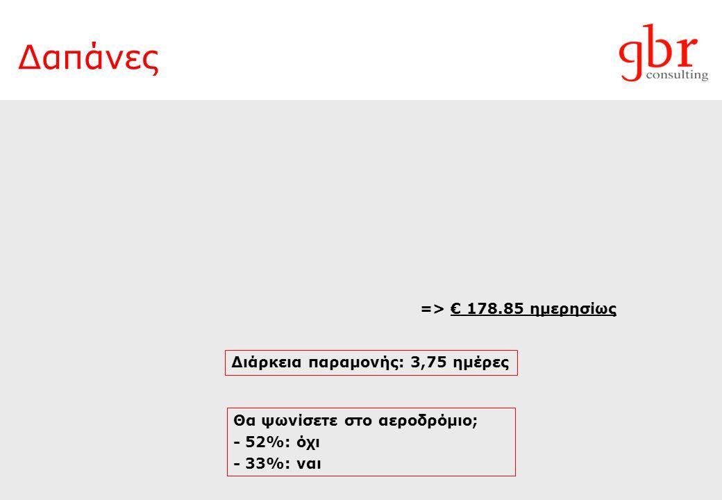 Δαπάνες Θα ψωνίσετε στο αεροδρόμιο; - 52%: όχι - 33%: ναι => € 178.85 ημερησίως Διάρκεια παραμονής: 3,75 ημέρες