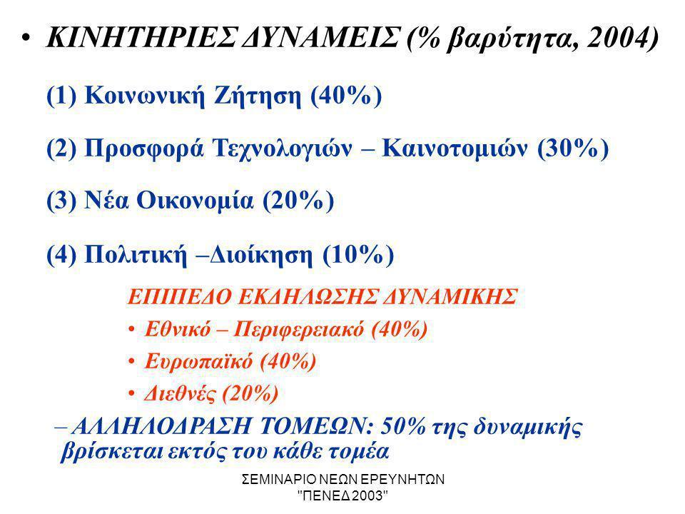 ΣΕΜΙΝΑΡΙΟ ΝΕΩΝ ΕΡΕΥΝΗΤΩΝ ΠΕΝΕΔ 2003 •ΚΙΝΗΤΗΡΙΕΣ ΔΥΝΑΜΕΙΣ (% βαρύτητα, 2004) (1) Κοινωνική Ζήτηση (40%) (2) Προσφορά Τεχνολογιών – Καινοτομιών (30%) (3) Νέα Οικονομία (20%) (4) Πολιτική –Διοίκηση (10%) ΕΠΙΠΕΔΟ ΕΚΔΗΛΩΣΗΣ ΔΥΝΑΜΙΚΗΣ •Εθνικό – Περιφερειακό (40%) •Ευρωπαϊκό (40%) •Διεθνές (20%) – ΑΛΛΗΛΟΔΡΑΣΗ ΤΟΜΕΩΝ: 50% της δυναμικής βρίσκεται εκτός του κάθε τομέα