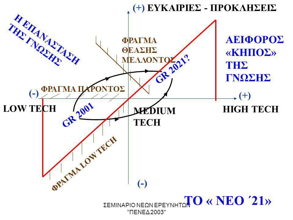ΣΕΜΙΝΑΡΙΟ ΝΕΩΝ ΕΡΕΥΝΗΤΩΝ ΠΕΝΕΔ 2003 (+) (-) ΤΟ « ΝΕΟ ΄21» LOW TECH HIGH TECH GR 2001 GR 2021.