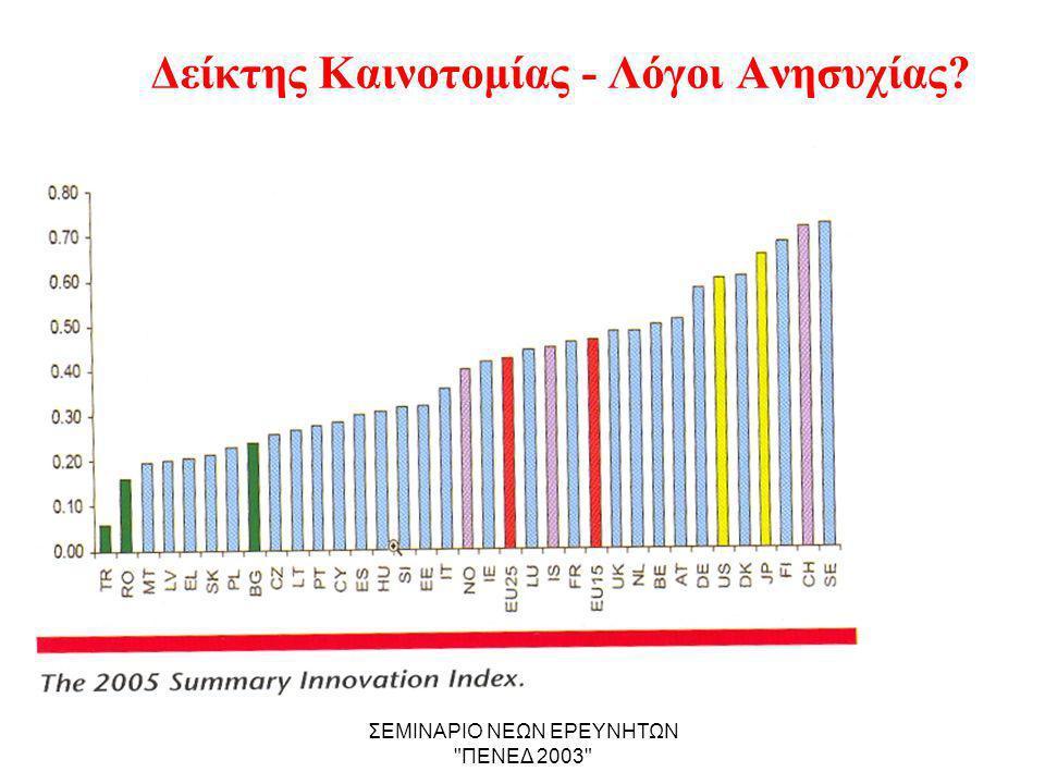 ΣΕΜΙΝΑΡΙΟ ΝΕΩΝ ΕΡΕΥΝΗΤΩΝ ΠΕΝΕΔ 2003