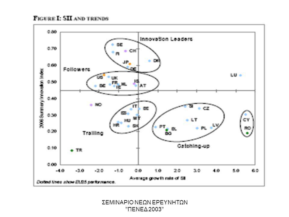 ΣΕΜΙΝΑΡΙΟ ΝΕΩΝ ΕΡΕΥΝΗΤΩΝ ΠΕΝΕΔ 2003 The Revolution of Knowledge - Technology •TECHNOLOGICAL HYBRIDISATION STRATEGY –«Escaping from the Present» through the side-door /backdoor - Synergies –Priority focus on High-Tech uptake and trends of convergence, e.g., ICT-BIO-NANO –High-Tech hybrids with conventional technologies generating national specialisations –Intelligent synthesis of sectors and fields, benefiting from fuzzy borders, internal breaks, penetrating emerging issues