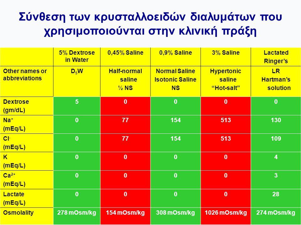 Σύνθεση των κρυσταλλοειδών διαλυμάτων που χρησιμοποιούνται στην κλινική πράξη 5% Dextrose in Water 0,45% Saline0,9% Saline3% SalineLactated Ringer's O