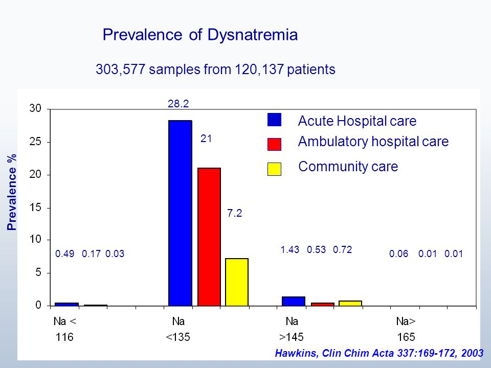 Acute Hospital care Ambulatory hospital care Community care 0.49 0.17 0.03 28.2 21 7.2 Prevalence of Dysnatremia 303,577 samples from 120,137 patients