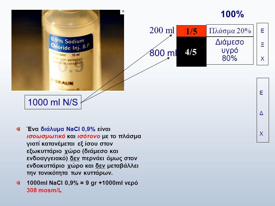 Ένα διάλυμα NaCl 0,9% είναι ισοωσμωτικό και ισότονο με το πλάσμα γιατί κατανέμεται εξ ίσου στον εξωκυττάριο χώρο (διάμεσο και ενδοαγγειακό) δεν περνάε