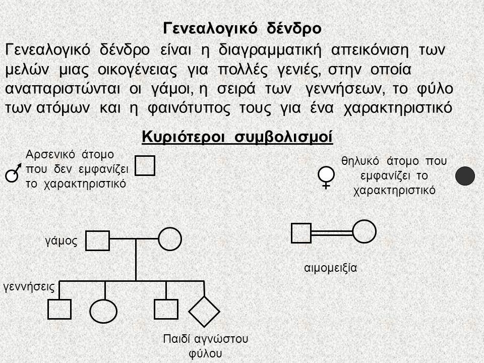 Μενδελική κληρονομικότητα και άνθρωπος Στον άνθρωπο τον μενδελικό τύπο κληρονομικότητας ακολουθούν μόνο οι μονογονιδιακοί χαρακτήρες Μονογονιδιακός ονομάζεται ένας χαρακτήρας που καθορίζεται από αλληλόμορφα ενός μόνο γονιδίου Πολυγονιδιακός ονομάζεται ένας χαρακτήρας που…………………......;;;