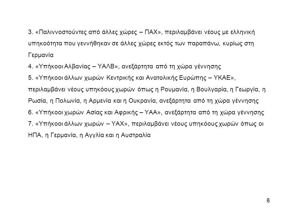 6 3. «Παλιννοστούντες από άλλες χώρες – ΠΑΧ», περιλαμβάνει νέους με ελληνική υπηκοότητα που γεννήθηκαν σε άλλες χώρες εκτός των παραπάνω, κυρίως στη Γ