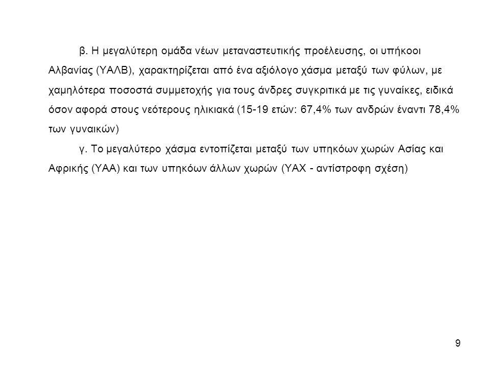 9 β. Η μεγαλύτερη ομάδα νέων μεταναστευτικής προέλευσης, οι υπήκοοι Αλβανίας (ΥΑΛΒ), χαρακτηρίζεται από ένα αξιόλογο χάσμα μεταξύ των φύλων, με χαμηλό