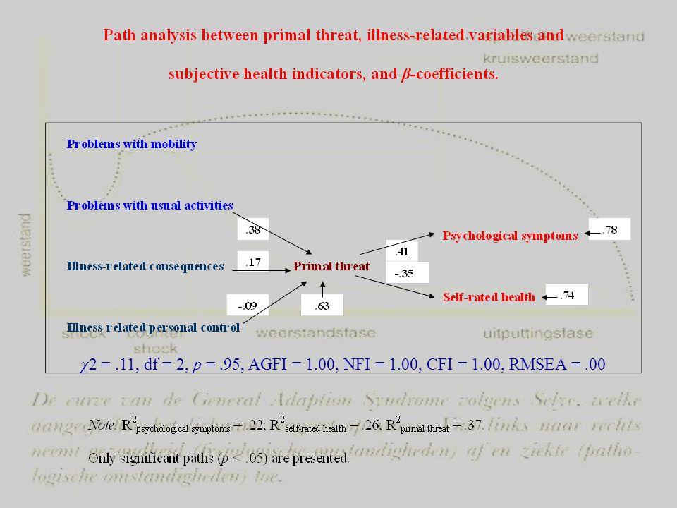 χ2 =.11, df = 2, p =.95, AGFI = 1.00, NFI = 1.00, CFI = 1.00, RMSEA =.00
