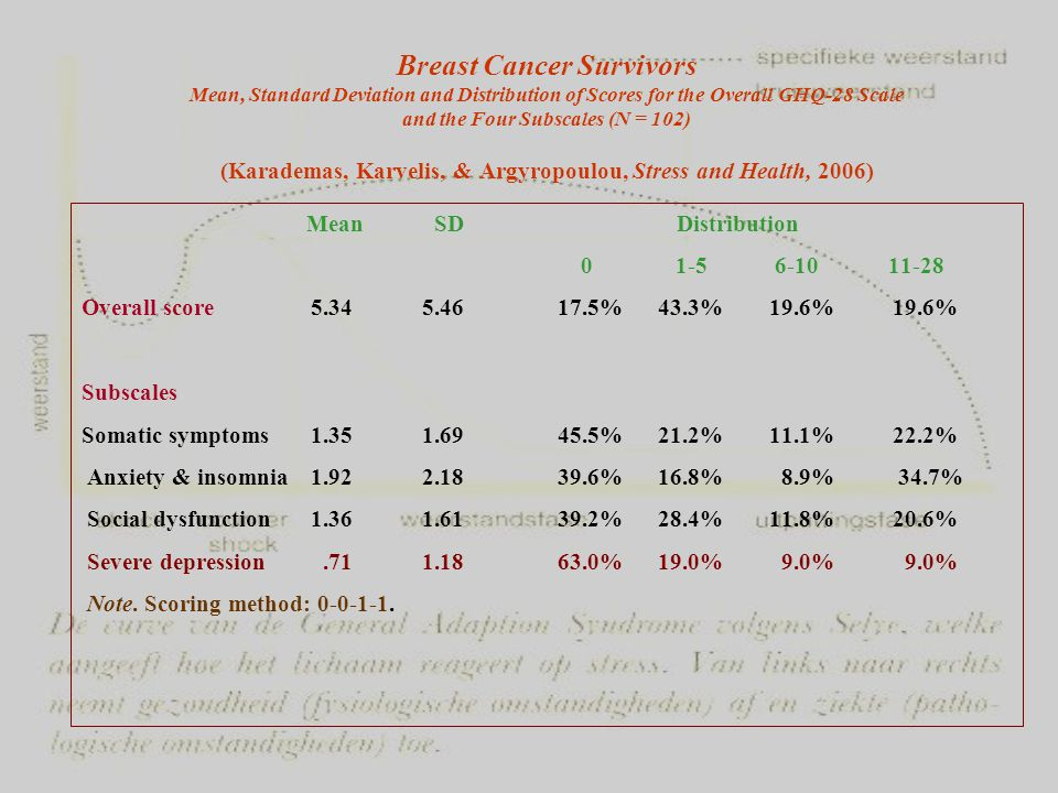 Breast Cancer Survivors Mean, Standard Deviation and Distribution of Scores for the Overall GHQ-28 Scale and the Four Subscales (N = 102) (Karademas, Karvelis, & Argyropoulou, Stress and Health, 2006) Mean SD Distribution 0 1-5 6-10 11-28 Overall score 5.34 5.46 17.5% 43.3% 19.6% 19.6% Subscales Somatic symptoms 1.35 1.69 45.5% 21.2% 11.1% 22.2% Anxiety & insomnia 1.92 2.18 39.6% 16.8% 8.9% 34.7% Social dysfunction 1.36 1.61 39.2% 28.4% 11.8% 20.6% Severe depression.71 1.18 63.0% 19.0% 9.0% 9.0% Note.