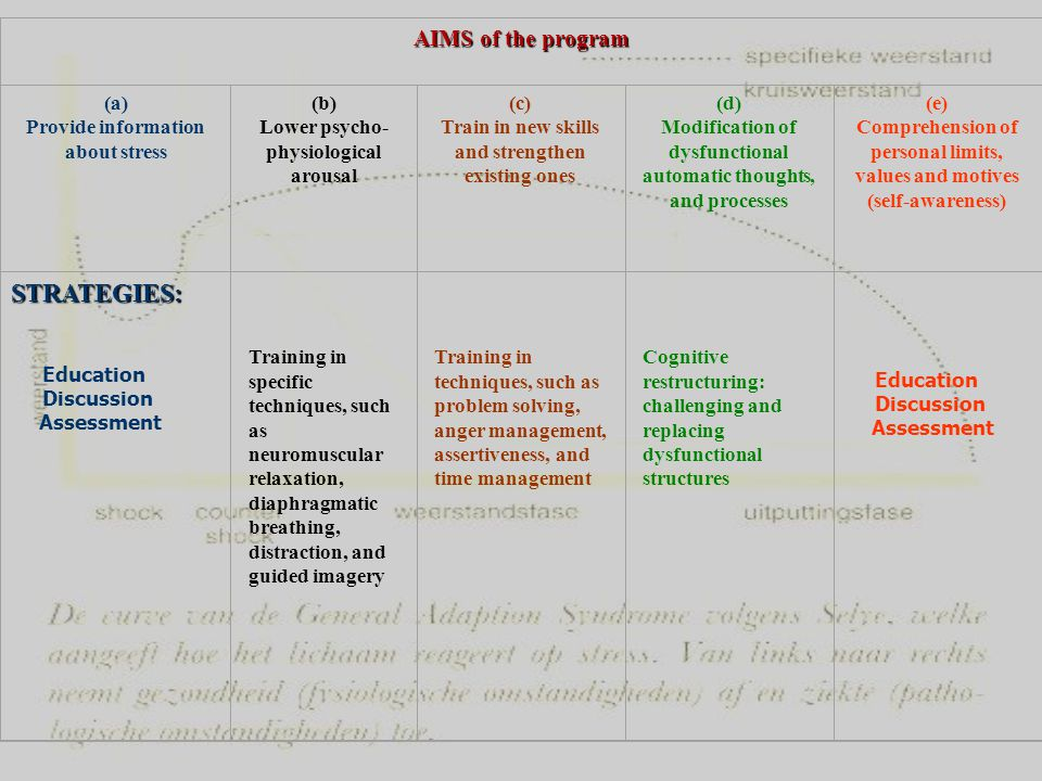 AIMS of the program (a) Provide information about stress (b) Lower psycho- physiological arousal (c) Train in new skills and strengthen existing ones (d) Modification of dysfunctional automatic thoughts, and processes (e) Comprehension of personal limits, values and motives (self-awareness) Education Discussion Assessment STRATEGIES: Training in specific techniques, such as neuromuscular relaxation, diaphragmatic breathing, distraction, and guided imagery Training in techniques, such as problem solving, anger management, assertiveness, and time management Cognitive restructuring: challenging and replacing dysfunctional structures Education Discussion Assessment