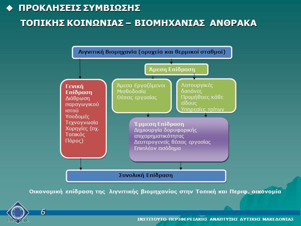 Λιγνιτική Βιομηχανία (ορυχεία και θερμικοί σταθμοί) Άμεσα Εργαζόμενοι Μισθοδοσία Θέσεις εργασίας Άμεσα Εργαζόμενοι Μισθοδοσία Θέσεις εργασίας Λειτουργικές δαπάνες Προμήθειες κάθε είδους Υπηρεσίες τρίτων Λειτουργικές δαπάνες Προμήθειες κάθε είδους Υπηρεσίες τρίτων Έμμεση Επίδραση Δημιουργία δορυφορικής επιχειρηματικότητας Δευτερογενείς θέσεις εργασίας Επιπλέον εισόδημα Έμμεση Επίδραση Δημιουργία δορυφορικής επιχειρηματικότητας Δευτερογενείς θέσεις εργασίας Επιπλέον εισόδημα Γενική Επίδραση Διάθρωση παραγωγικού ιστού Υποδομές Τεχνογνωσία Χορηγίες (πχ.