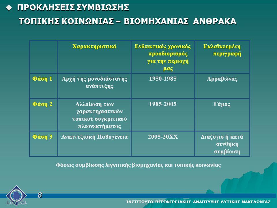 ΧαρακτηριστικάΕνδεικτικός χρονικός προσδιορισμός για την περιοχή μας Εκλαϊκευμένη περιγραφή Φάση 1Αρχή της μονοδιάστατης ανάπτυξης 1950-1985Αρραβώνας Φάση 2Αλλοίωση των χαρακτηριστικών τοπικού συγκριτικού πλεονεκτήματος 1985-2005Γάμος Φάση 3Αναπτυξιακή Παθογένεια2005-20ΧΧΔιαζύγιο ή κατά συνθήκη συμβίωση Φάσεις συμβίωσης λιγνιτικής βιομηχανίας και τοπικής κοινωνίας  ΠΡΟΚΛΗΣΕΙΣ ΣΥΜΒΙΩΣΗΣ  ΠΡΟΚΛΗΣΕΙΣ ΣΥΜΒΙΩΣΗΣ ΤΟΠΙΚΗΣ ΚΟΙΝΩΝΙΑΣ – ΒΙΟΜΗΧΑΝΙΑΣ ΑΝΘΡΑΚΑ ΤΟΠΙΚΗΣ ΚΟΙΝΩΝΙΑΣ – ΒΙΟΜΗΧΑΝΙΑΣ ΑΝΘΡΑΚΑ ΙΝΣΤΙΤΟΥΤΟ ΠΕΡΙΦΕΡΕΙΑΚΗΣ ΑΝΑΠΤΥΞΗΣ ΔΥΤΙΚΗΣ ΜΑΚΕΔΟΝΙΑΣ 8