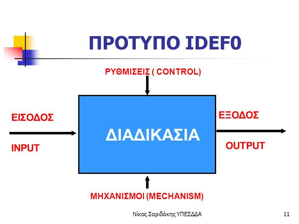 Νίκος Σαριδάκης ΥΠΕΣΔΔΑ12 ΠΑΡΑΔΕΙΓΜΑ