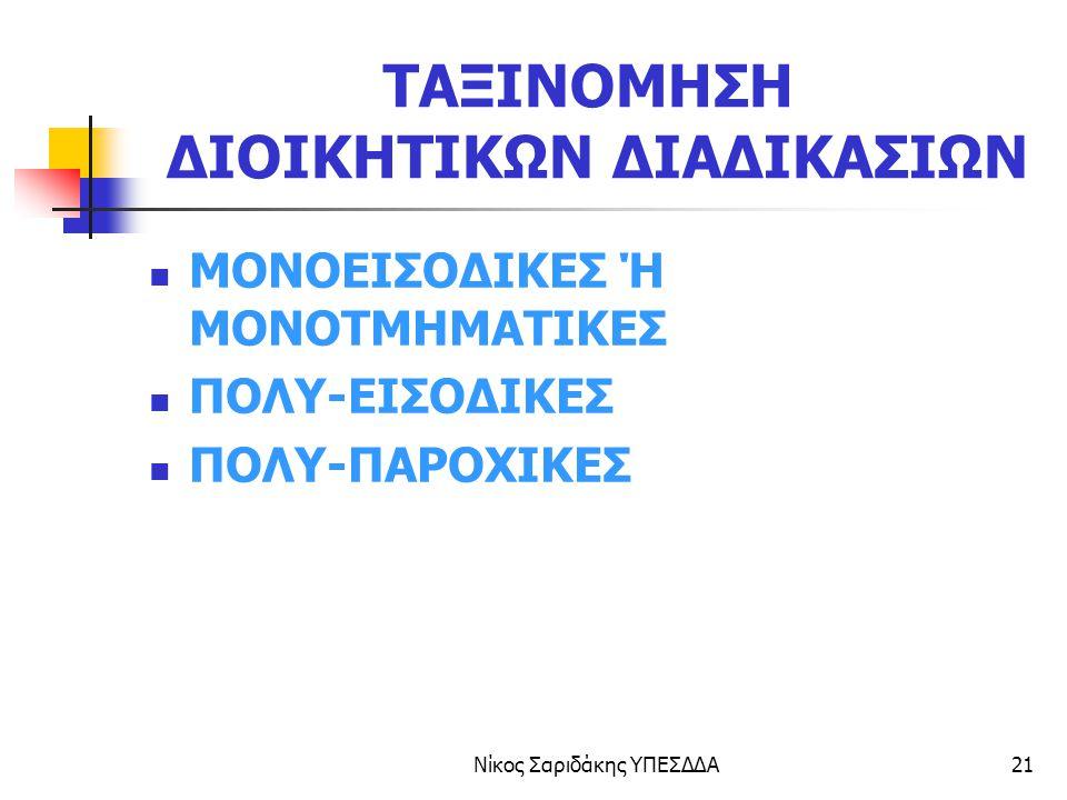 Νίκος Σαριδάκης ΥΠΕΣΔΔΑ22 ΜΟΝΟΕΙΣΟΔΙΚΗ ΔΙΑΔΙΚΑΣΙΑ ΑΙΤΗΣΗ ΒΕΒΑΙΩΣΗ ΜΟΝΟΕΙΣΟΔΙΚΗ ΔΙΑΔΙΚΑΣΙΑ