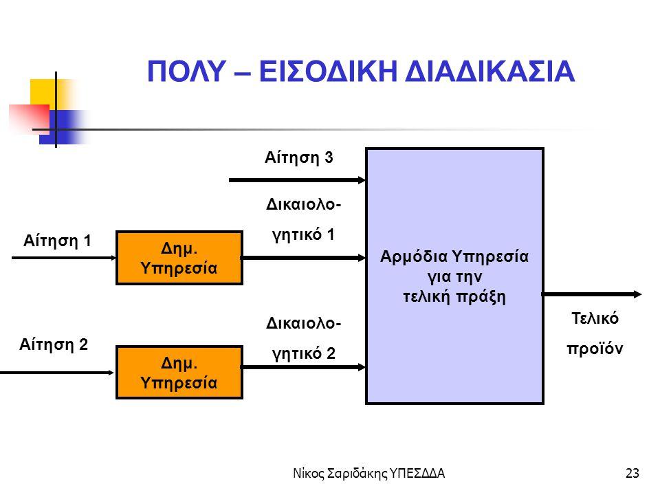 Νίκος Σαριδάκης ΥΠΕΣΔΔΑ24 Δημ.Υπηρεσία Δημ.
