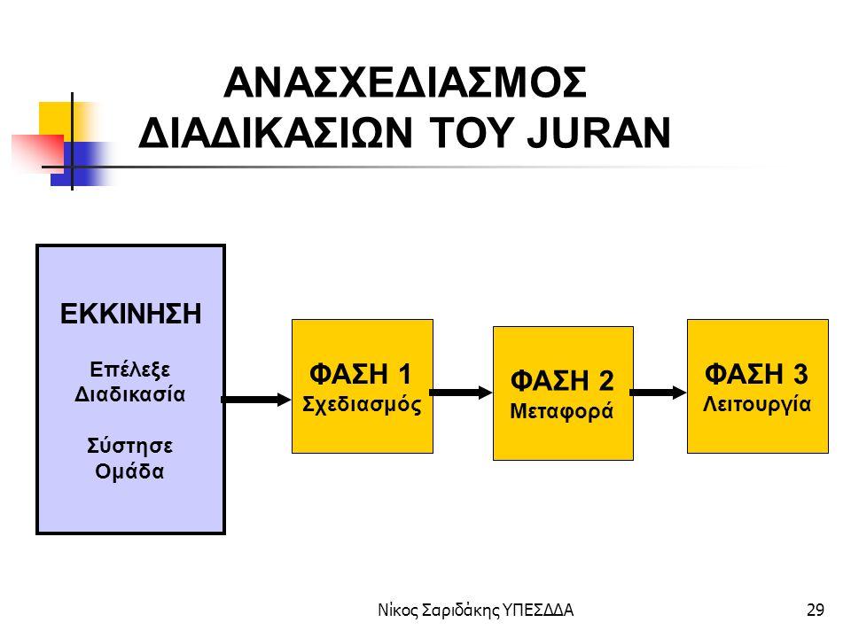Νίκος Σαριδάκης ΥΠΕΣΔΔΑ30 ΒΗΜΑ 1: Θ ΕΣΜΟΘΕΤΗΣΗ ΤΟΥ ΕΡΓΟΥ ΒΗΜΑ 2: Α ΝΑΓΝΩΡΙΣΗ ΤΗΣ ΔΙΑΔΙΚΑΣΙΑΣ ΒΗΜΑ 3: Ρ ΙΖΙΚΗ ΑΝΑΛΥΣΗ ΒΗΜΑ 4: Ρ ΙΖΙΚΟΣ ΑΝΑΣΧΕΔΙΑΣΜΟΣ ΒΗΜΑ 5: Ο ΡΓΑΝΩΣΗ ΚΑΙ ΕΦΑΡΜΟΓΗ ΒΗΜΑ 6: Σ ΥΓΚΡΙΣΗ ΑΠΟΤΕΛΕΣΜΑΤΩΝ- ΣΤΟΧΩΝ ΑΝΑΣΧΕΔΙΑΣΜΟΣ ΔΙΟΙΚΗΤΙΚΩΝ ΔΙΑΔΙΚΑΣΙΩΝ Η ΜΕΘΟΔΟΣ «ΘΑΡΡΟΣ» ΤΟΥ Ν.
