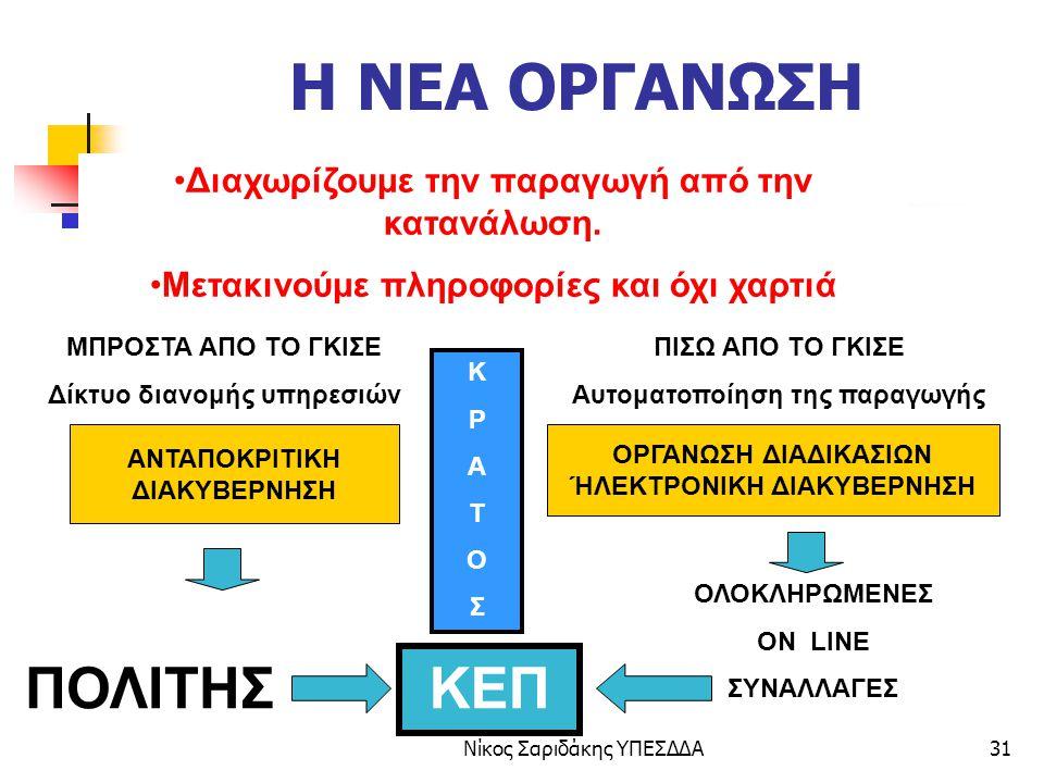 Νίκος Σαριδάκης ΥΠΕΣΔΔΑ32 ΚΕΠ: ΤΟ ΕΠΟΜΕΝΟ ΒΗΜΑ  Αναδιοργάνωση Διαδικασιών  ON LINE συναλλαγές ( Η γέφυρα για την ηλεκτρονική διακυβέρνηση)