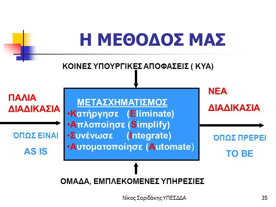 Νίκος Σαριδάκης ΥΠΕΣΔΔΑ36 Ολοκληρωμένες Διοικητικές Συναλλαγές ΝΟΜΟΣ 3242 24 ΜΑΪΟΥ 2004 ΠΙΣΤΟΠΟΙΗΤΙΚΑ ΤΕΛΟΣ!