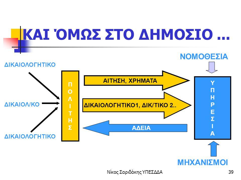 Νίκος Σαριδάκης ΥΠΕΣΔΔΑ40 ΝΟΜΟΣ 3242/24-5-2004 Ολοκληρωμένες Διοικητικές Συναλλαγές ΑΡΘΡΟ 8(παρ.1) Όλες οι διοικητικές συναλλαγές διενεργούνται και ολοκληρώνονται από την αρμόδια Υπηρεσία με χρήση ηλεκτρονικών μέσων