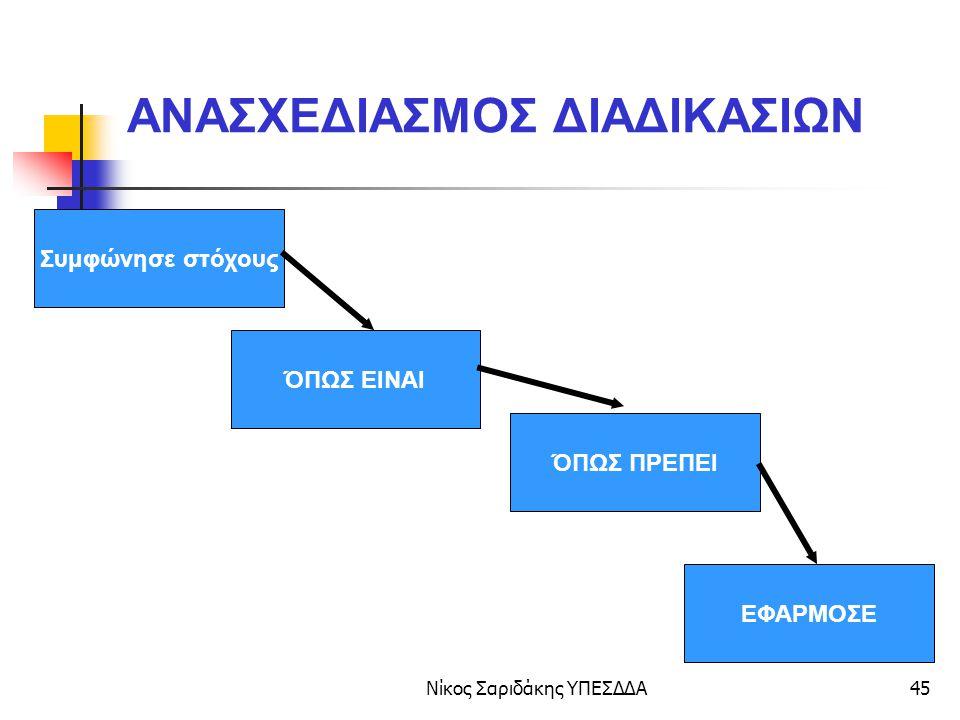 Νίκος Σαριδάκης ΥΠΕΣΔΔΑ46 Άνοιγμα Οικογενειακής Μερίδας ( όπως γίνεται, AS IS) Φορολογική δήλωση Πιστοποιητικό γέννησης Ληξ.