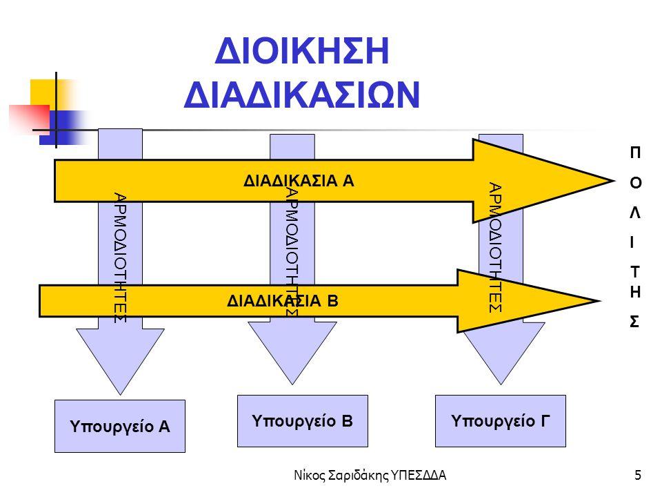 Νίκος Σαριδάκης ΥΠΕΣΔΔΑ6 ΔΙΟΙΚΗΣΗ ΔΙΑΔΙΚΑΣΙΩΝ ΔΙΑΔΙΚΑΣΙΑ ΜΕΤΑΒΙΒΑΣΗΣ ΑΥΤΟΚΙΝΗΤΟΥ (AS IS MODEL) Είσπραξη τελών Εγγραφή αυτοκινήτου Υπουργείο ΟικονομικώνΥπουργείο Μεταφορών ΠΟΛΙΤΗΣ