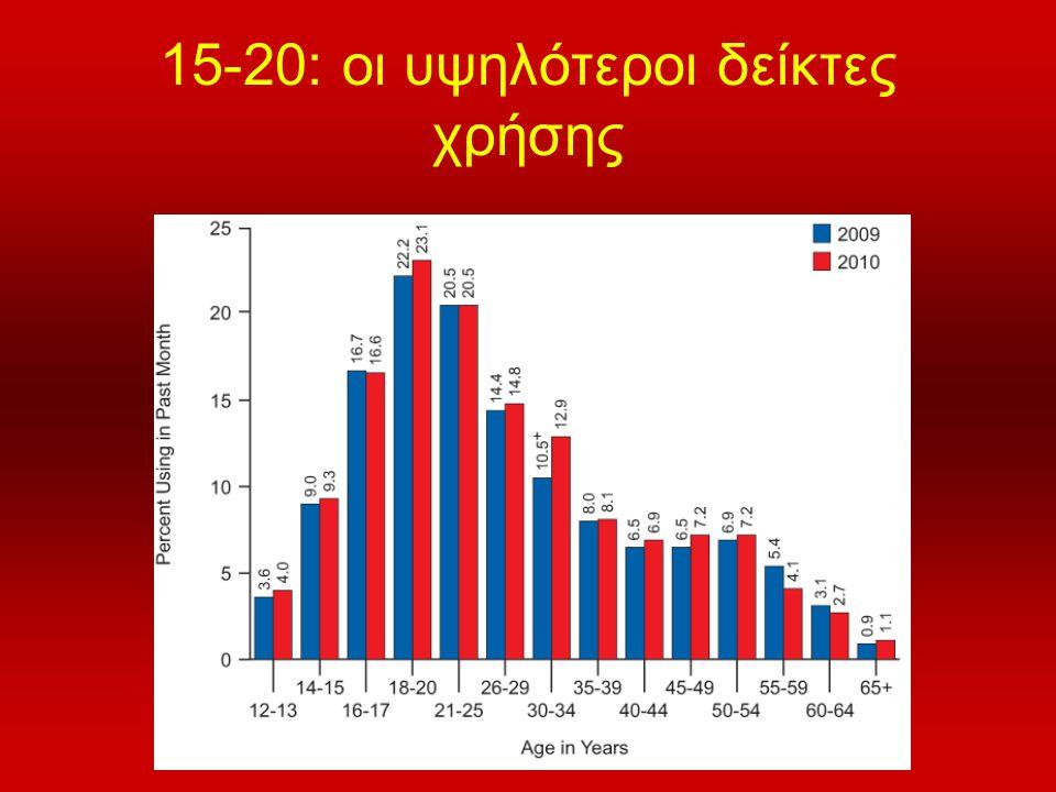 15-20: οι υψηλότεροι δείκτες χρήσης