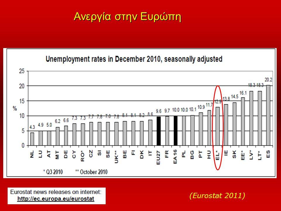 Ανεργία στην Ευρώπη (Eurostat 2011)
