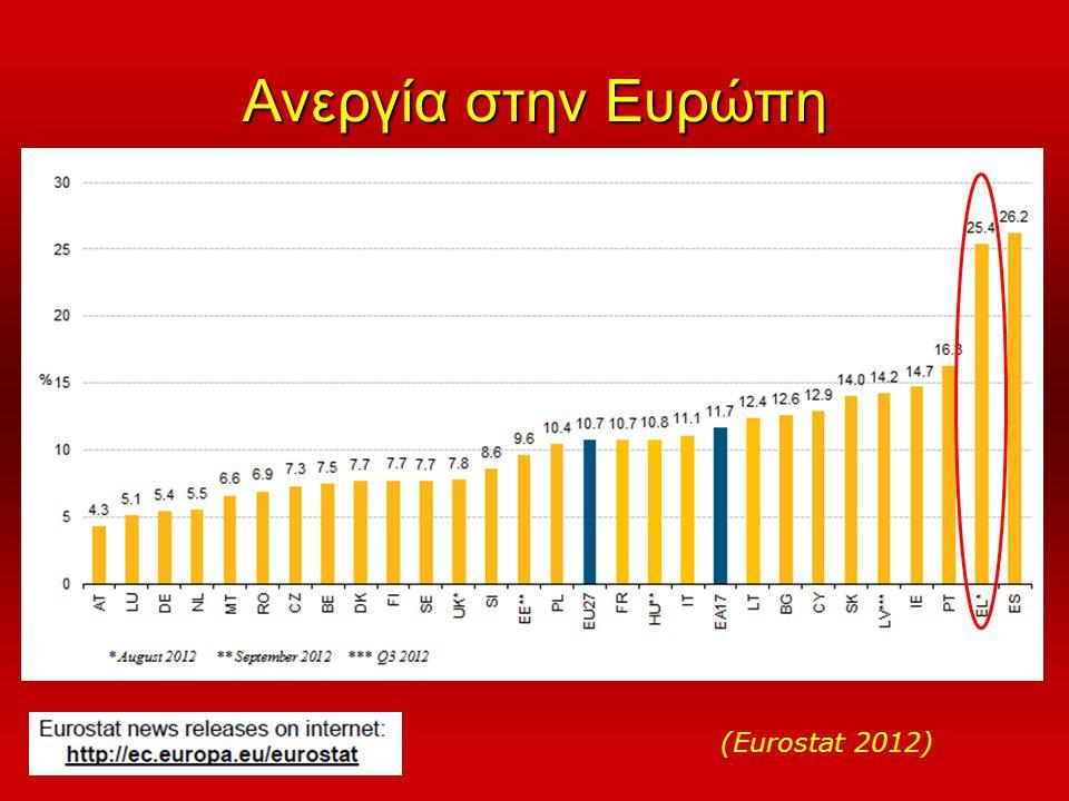 Ανεργία στην Ευρώπη (Eurostat 2012)