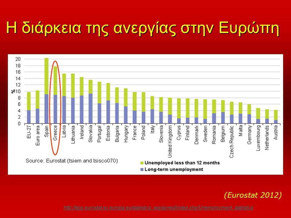 Η διάρκεια της ανεργίας στην Ευρώπη http://epp.eurostat.ec.europa.eu/statistics_explained/index.php/Unemployment_statistics (Eurostat 2012)