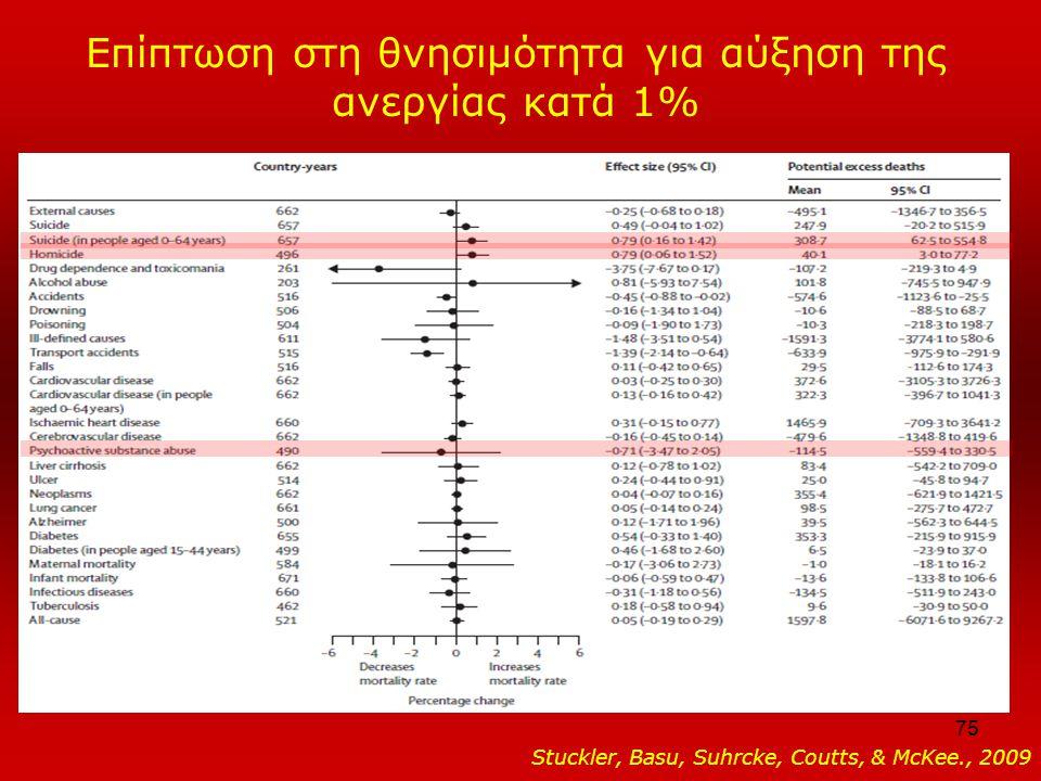 75 Επίπτωση στη θνησιμότητα για αύξηση της ανεργίας κατά 1% Stuckler, Basu, Suhrcke, Coutts, & McKee., 2009