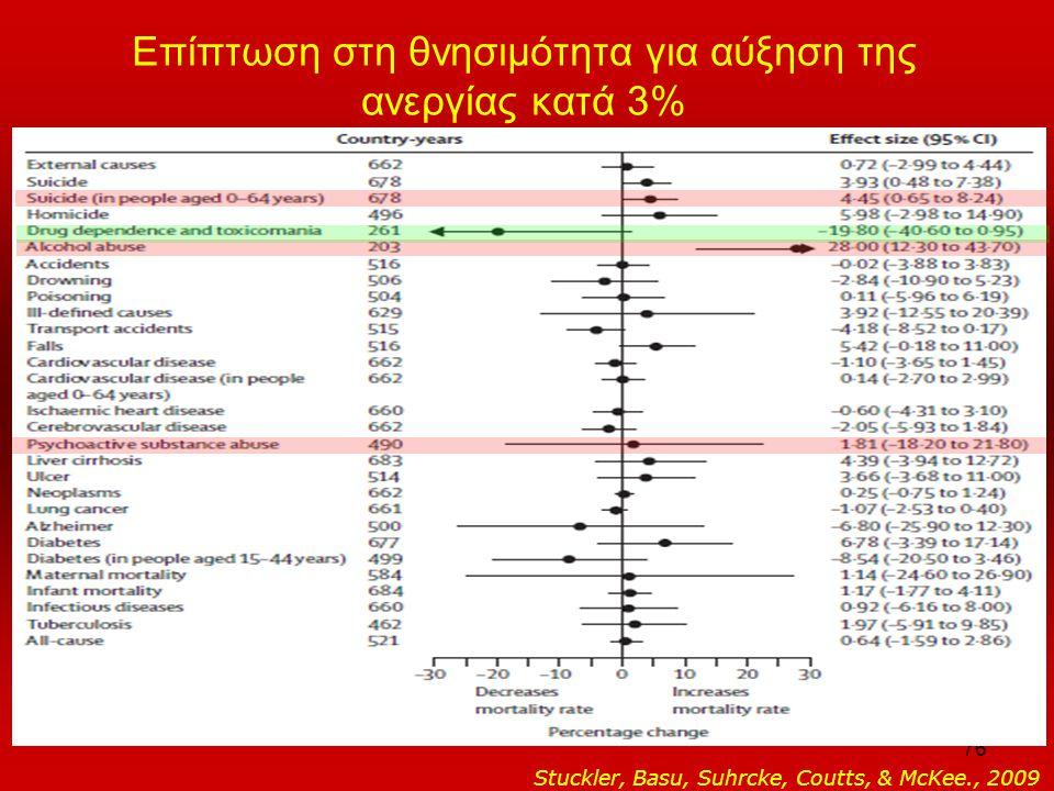 76 Επίπτωση στη θνησιμότητα για αύξηση της ανεργίας κατά 3% Stuckler, Basu, Suhrcke, Coutts, & McKee., 2009