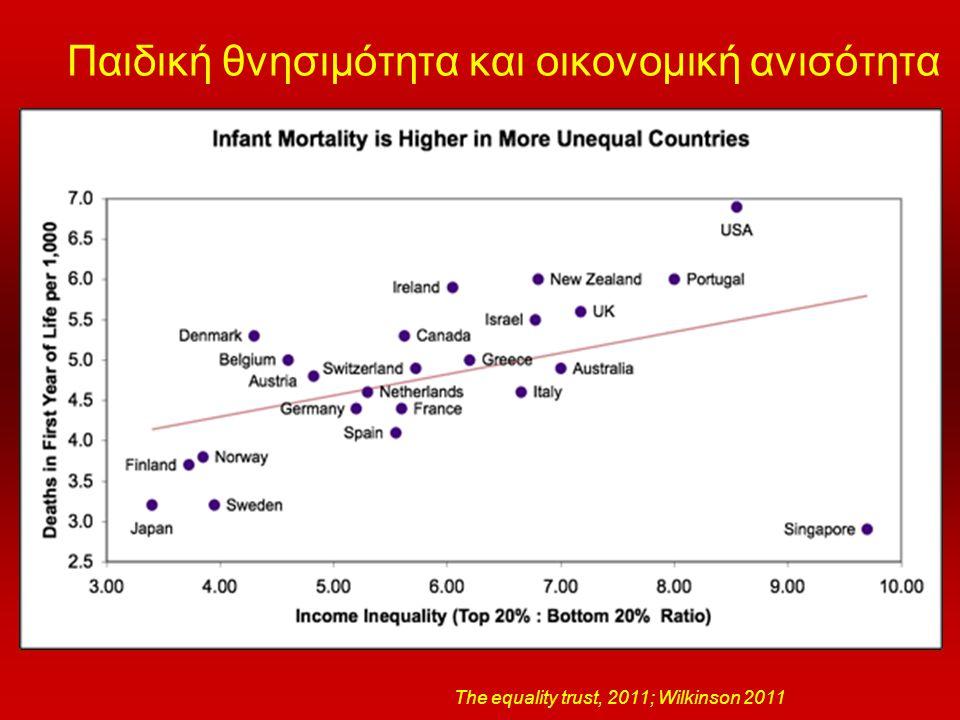 Παιδική θνησιμότητα και οικονομική ανισότητα The equality trust, 2011; Wilkinson 2011