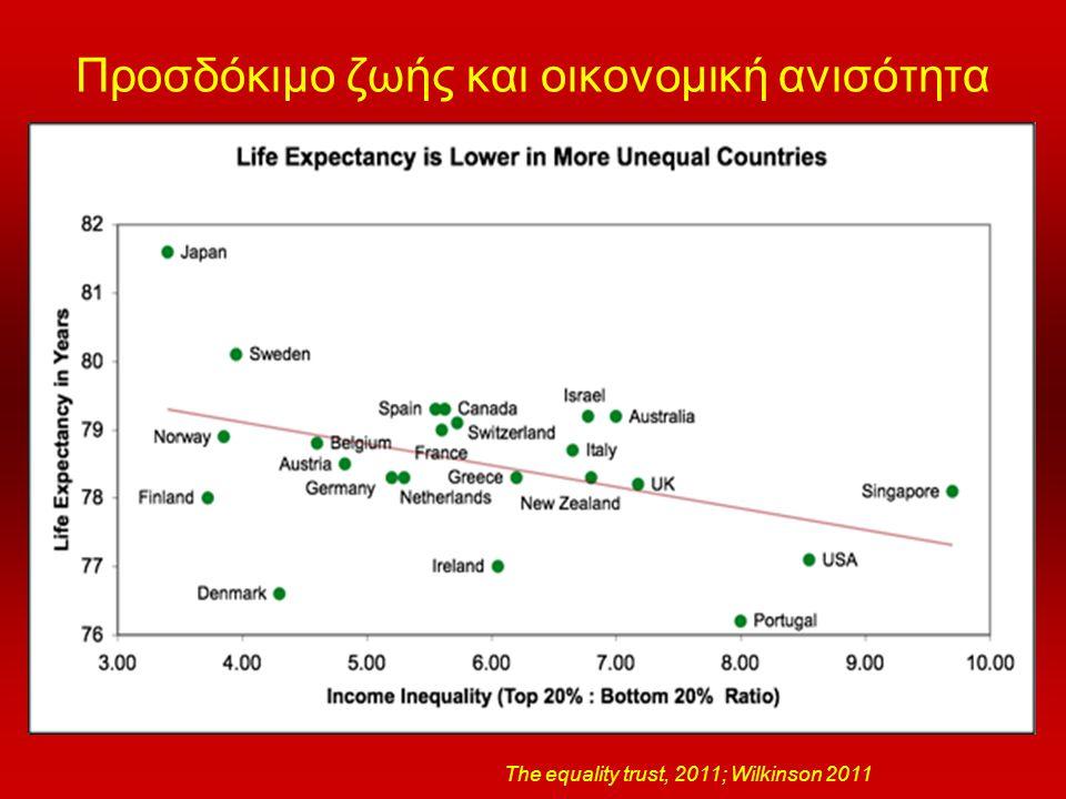 Προσδόκιμο ζωής και οικονομική ανισότητα The equality trust, 2011; Wilkinson 2011