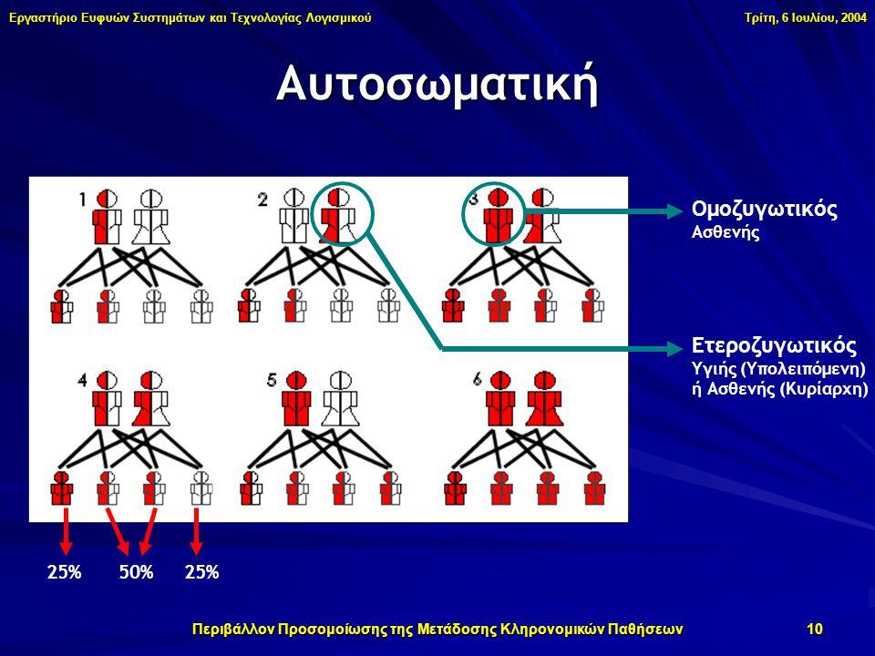 Εργαστήριο Ευφυών Συστημάτων και Τεχνολογίας Λογισμικού Τρίτη, 6 Ιουλίου, 2004 Περιβάλλον Προσομοίωσης της Μετάδοσης Κληρονομικών Παθήσεων 10 Αυτοσωματική Ομοζυγωτικός Ασθενής Ετεροζυγωτικός Υγιής (Υπολειπόμενη) ή Ασθενής (Κυρίαρχη) 25% 50% 25%
