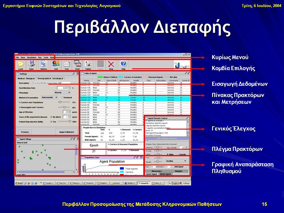 Εργαστήριο Ευφυών Συστημάτων και Τεχνολογίας Λογισμικού Τρίτη, 6 Ιουλίου, 2004 Περιβάλλον Προσομοίωσης της Μετάδοσης Κληρονομικών Παθήσεων 15 Περιβάλλον Διεπαφής Κυρίως Μενού Κομβία Επιλογής Εισαγωγή Δεδομένων Πίνακας Πρακτόρων και Μετρήσεων Γενικός Έλεγχος Πλέγμα Πρακτόρων Γραφική Αναπαράσταση Πληθυσμού