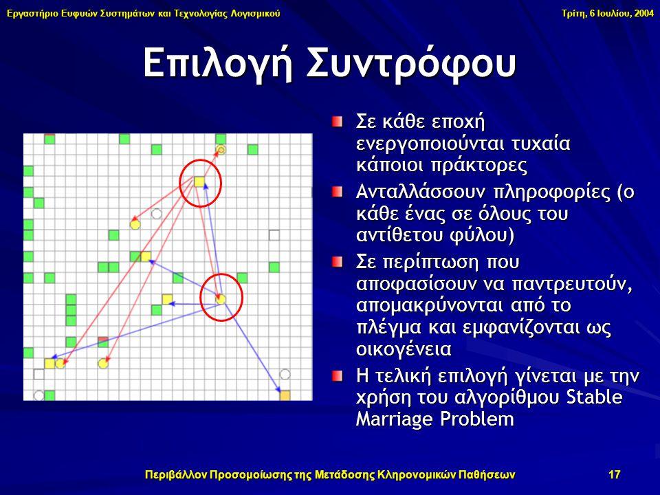 Εργαστήριο Ευφυών Συστημάτων και Τεχνολογίας Λογισμικού Τρίτη, 6 Ιουλίου, 2004 Περιβάλλον Προσομοίωσης της Μετάδοσης Κληρονομικών Παθήσεων 17 Επιλογή Συντρόφου Σε κάθε εποχή ενεργοποιούνται τυχαία κάποιοι πράκτορες Ανταλλάσσουν πληροφορίες (ο κάθε ένας σε όλους του αντίθετου φύλου) Σε περίπτωση που αποφασίσουν να παντρευτούν, απομακρύνονται από το πλέγμα και εμφανίζονται ως οικογένεια Η τελική επιλογή γίνεται με την χρήση του αλγορίθμου Stable Marriage Problem