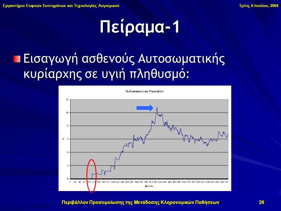 Εργαστήριο Ευφυών Συστημάτων και Τεχνολογίας Λογισμικού Τρίτη, 6 Ιουλίου, 2004 Περιβάλλον Προσομοίωσης της Μετάδοσης Κληρονομικών Παθήσεων 26 Πείραμα-1 Εισαγωγή ασθενούς Αυτοσωματικής κυρίαρχης σε υγιή πληθυσμό: