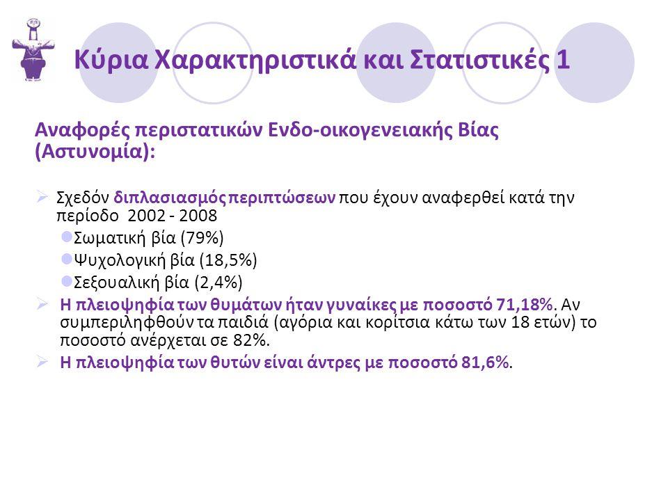 Κύρια Χαρακτηριστικά και Στατιστικές 1 Αναφορές περιστατικών Ενδο-οικογενειακής Βίας (Αστυνομία):  Σχεδόν διπλασιασμός περιπτώσεων που έχουν αναφερθε