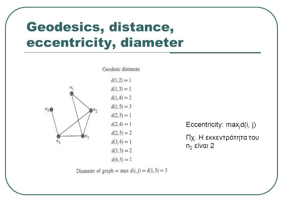 Geodesics, distance, eccentricity, diameter Eccentricity: max j d(i, j) Πχ. Η εκκεντρότητα του n 2 είναι 2