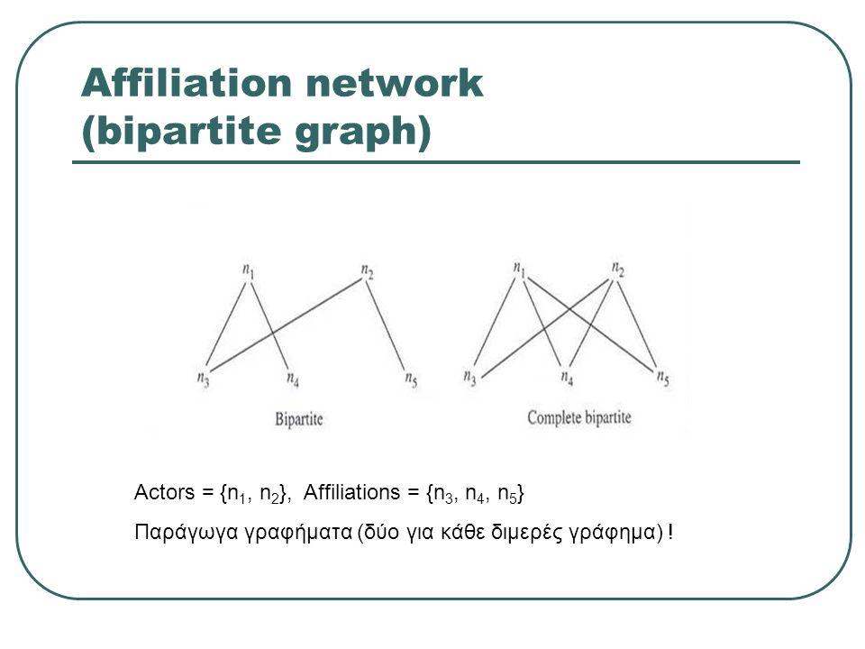 Affiliation network (bipartite graph) Actors = {n 1, n 2 }, Affiliations = {n 3, n 4, n 5 } Παράγωγα γραφήματα (δύο για κάθε διμερές γράφημα) !