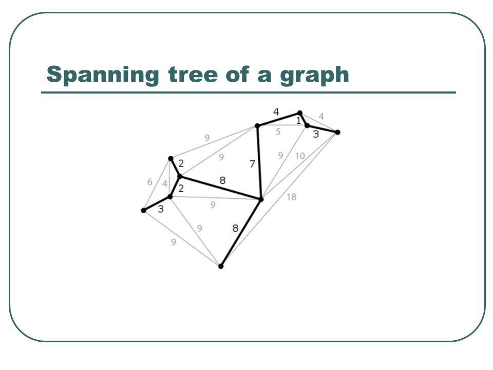 Spanning tree of a graph