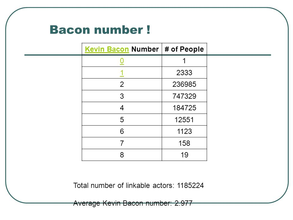 Bacon number ! Kevin BaconKevin Bacon Number# of People 01 12333 2236985 3747329 4184725 512551 61123 7158 819 Total number of linkable actors: 118522