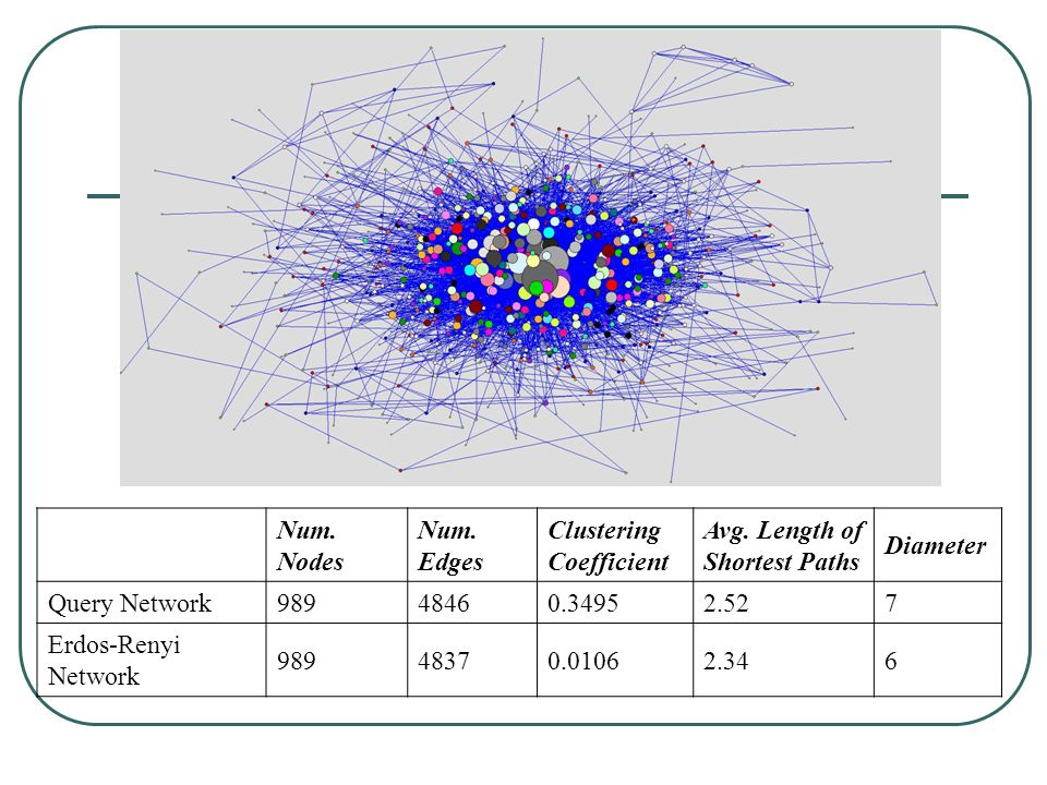 Num. Nodes Num. Edges Clustering Coefficient Avg. Length of Shortest Paths Diameter Query Network98948460.34952.527 Erdos-Renyi Network 98948370.01062