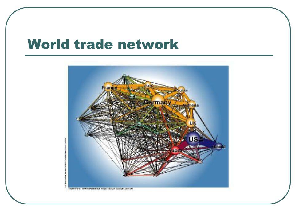 World trade network