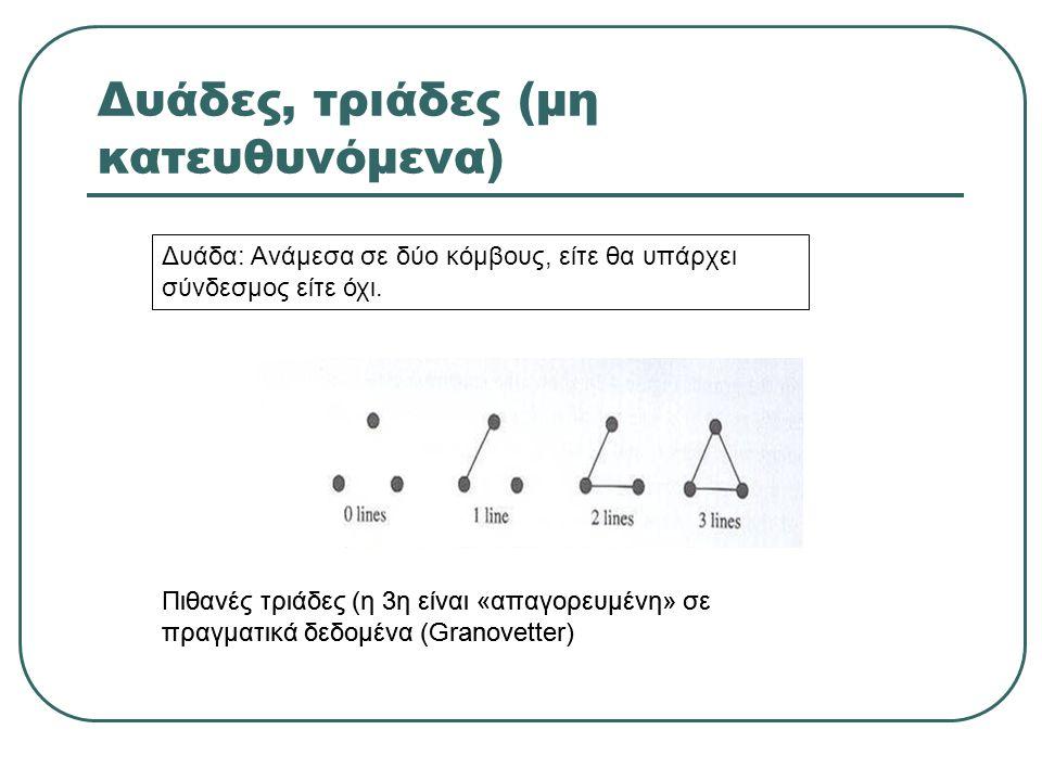 Δυάδες, τριάδες (μη κατευθυνόμενα) Πιθανές τριάδες (η 3η είναι «απαγορευμένη» σε πραγματικά δεδομένα (Granovetter) Δυάδα: Ανάμεσα σε δύο κόμβους, είτε