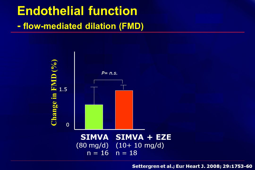 Endothelial function - flow-mediated dilation (FMD) 0 1.5 P= n.s. SIMVA + EZE (10+ 10 mg/d) n = 18 SIMVA (80 mg/d) n = 16 Change in FMD (%) Settergren